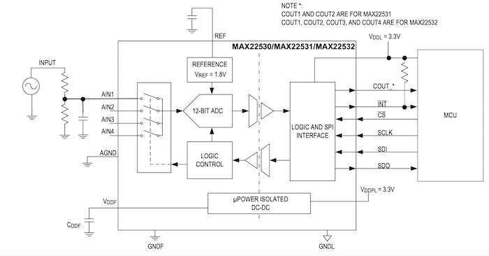 Block diagram of the MAX22350.