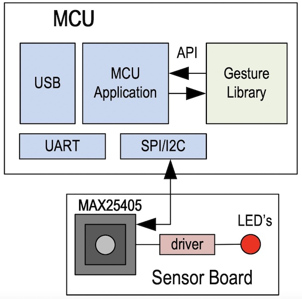 System block diagram including the MAX25405.