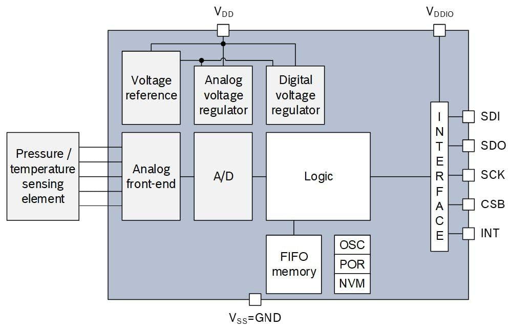 altitude data for drone navigation a compact barometric pressurebmp388 block diagram from datasheet