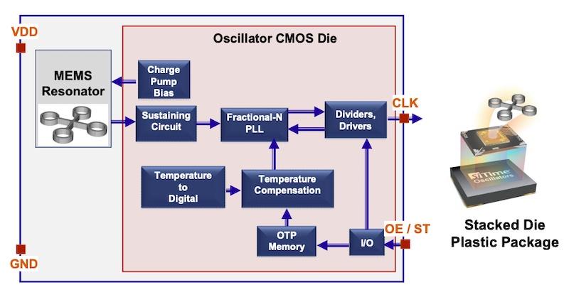 SiTime's MEMS oscillator architecture