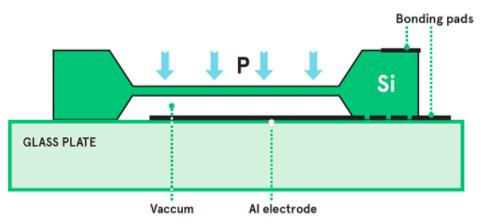 MEMS capacitive sensor cross-section
