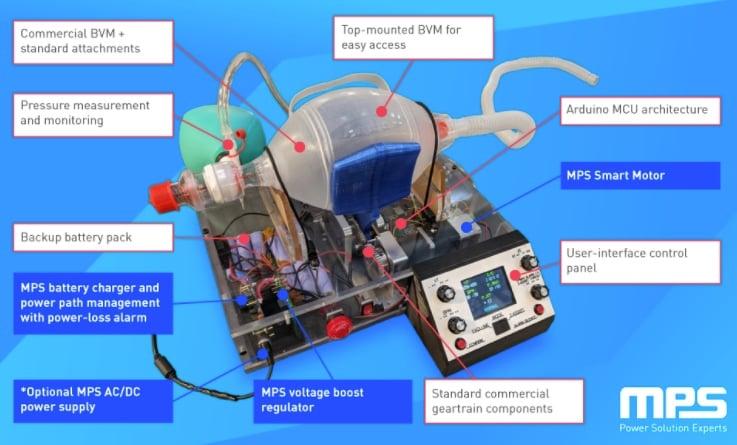 MPS' open-source ventilator