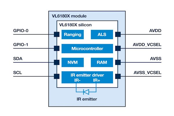 Functional block diagram of a VL6180 ToF system from STMicroelectronics