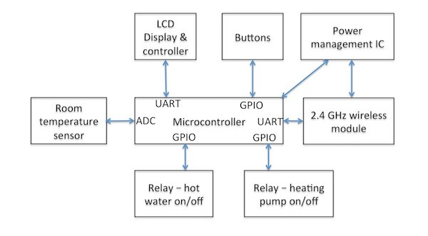 Block diagram of a battery powered wall mounted heating controller.