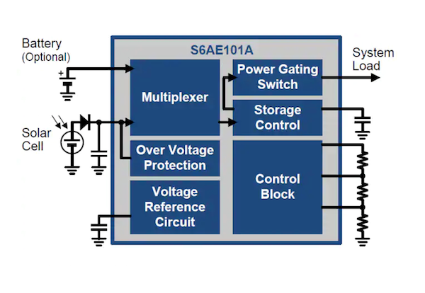 Figure 1: Power management system for solar power harvesting based on a Cypress S6AE101A PMIC.