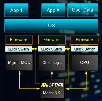 Mach-NX system block diagram