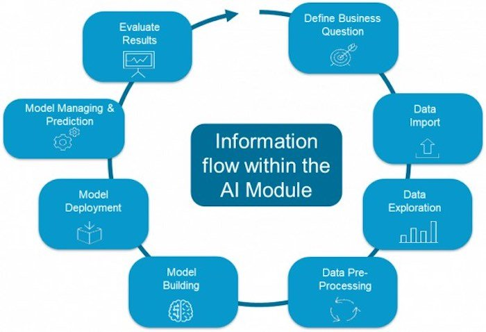 A flow chart that depicts the stages in the Machine Learning AI process.
