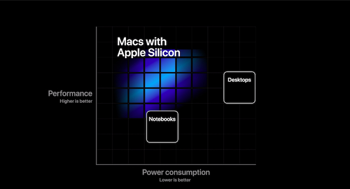 Macs built on Apple silicon