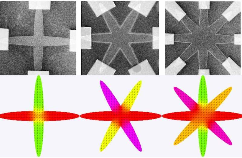 Magnetic thin film structures.