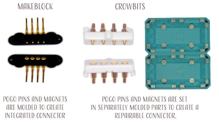 Makeblock vs. Crowbits pogo pins and magnets