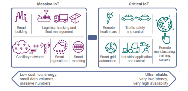 The white paper distinguishes the differences between massive IoT and critical IoT.