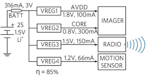 Figure 2. A security camera's typical power management.