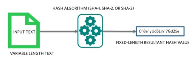 Secure hash generation, basic concept.