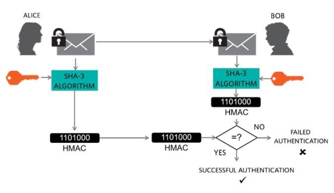 Message authentication using SHA-3 HMAC.