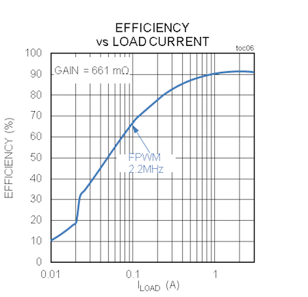 MAX20037/MAX20038 Efficiency
