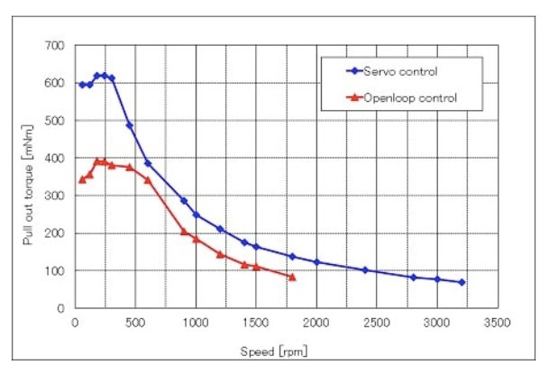 Maximization of motor torque possible with new system.