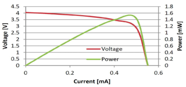 Maximum power from a solar cell