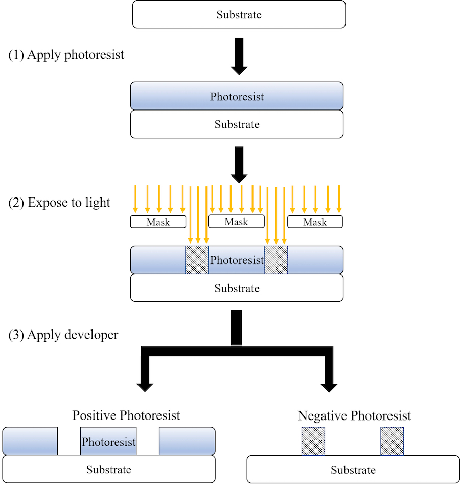 2 207 flow chart gallery free any chart examples 2 207 flow chart images free any chart examples ucc 2 207 flowchart create a flowchart nvjuhfo Image collections