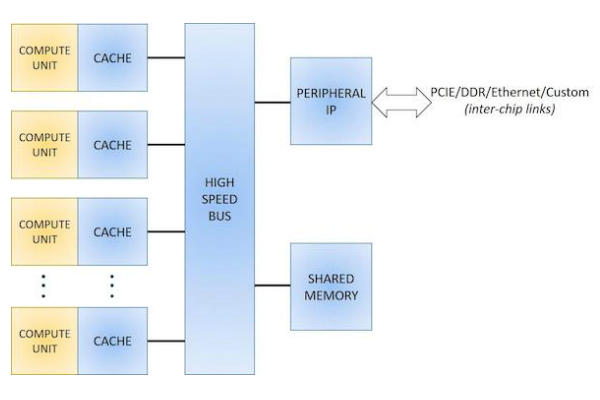 Figure 1. Block diagram for an ASIC AI chip design.