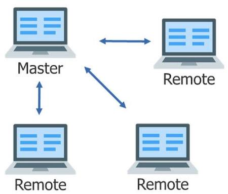 Figure 2. Multi-threaded, flexible scaling distributes tasks to multiple remotes for faster overall execution.