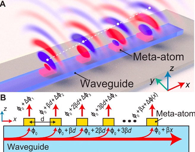 Metasurface coupled wave-guide
