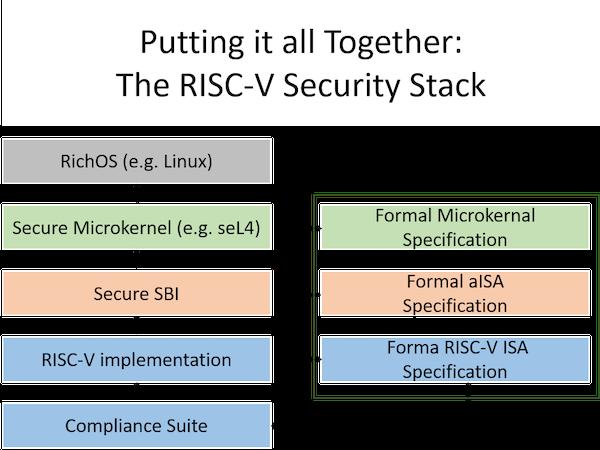 RISC-V security stack