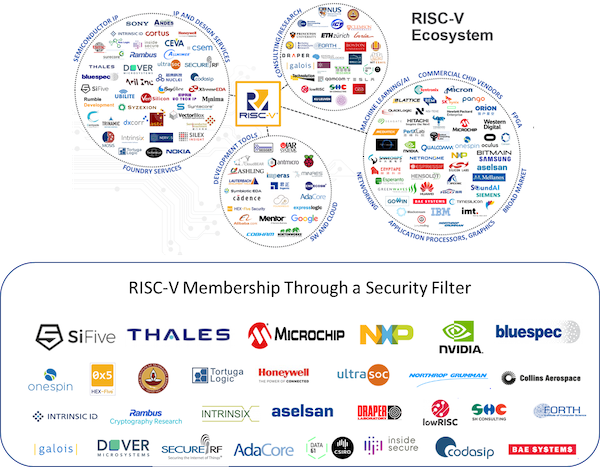 More than 30 members of the RISC-V Foundation have security offerings or participate in the security activities driven by the Foundation.