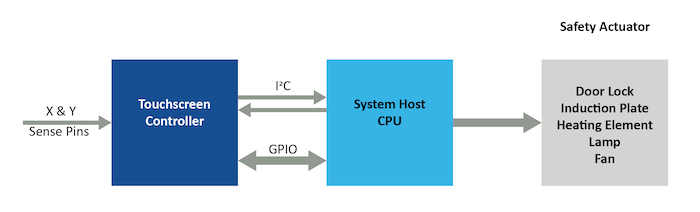 In a typical appliance application, the Class B touchscreen controller easily interfaces to a host CPU.