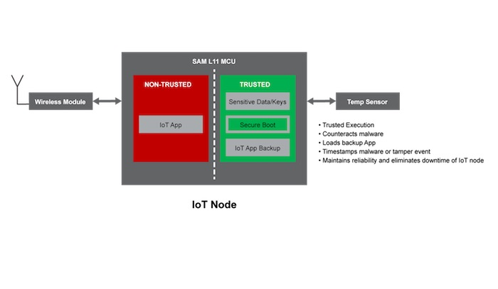 Security in IoT nodes