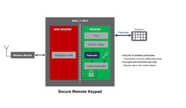 Security in remote keypads
