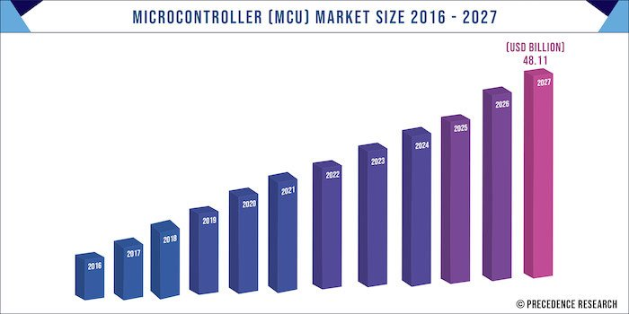 The MCU market is expected to see a 10.6% CAGR through 2027.