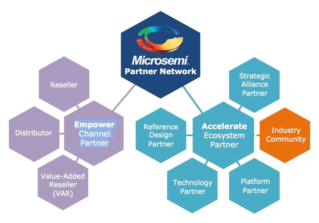 Microchip Announces Smart Embedded Vision Initiative for