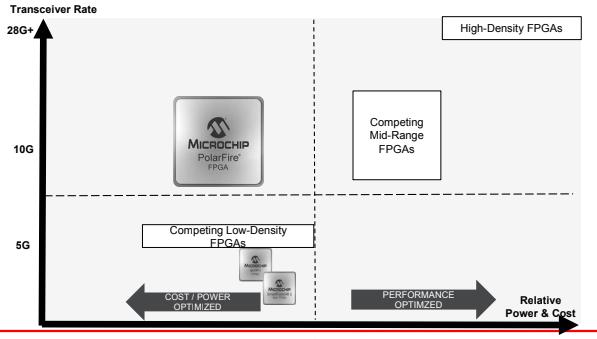 Mid-range FPGA landscape.