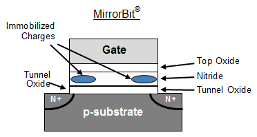 Diagram of MirrorBit Technology.