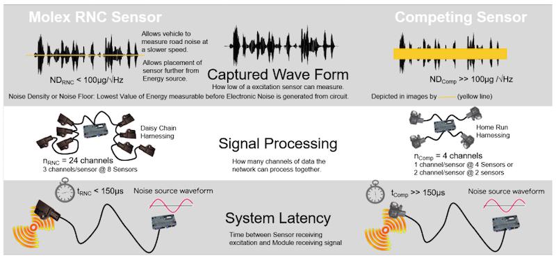Molex RNC sensor