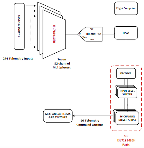 Monolithic integration of telecommunication payload circuitry