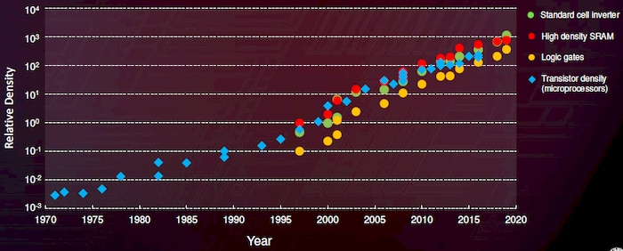 Moore's Law has driven the semiconductor industry to this point.