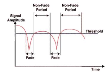 Multipath Signal Fade