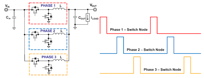 Multiphase buck converter example