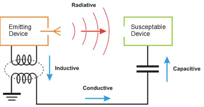 Multiple potential coupling paths exist between the emitting device and the susceptible device