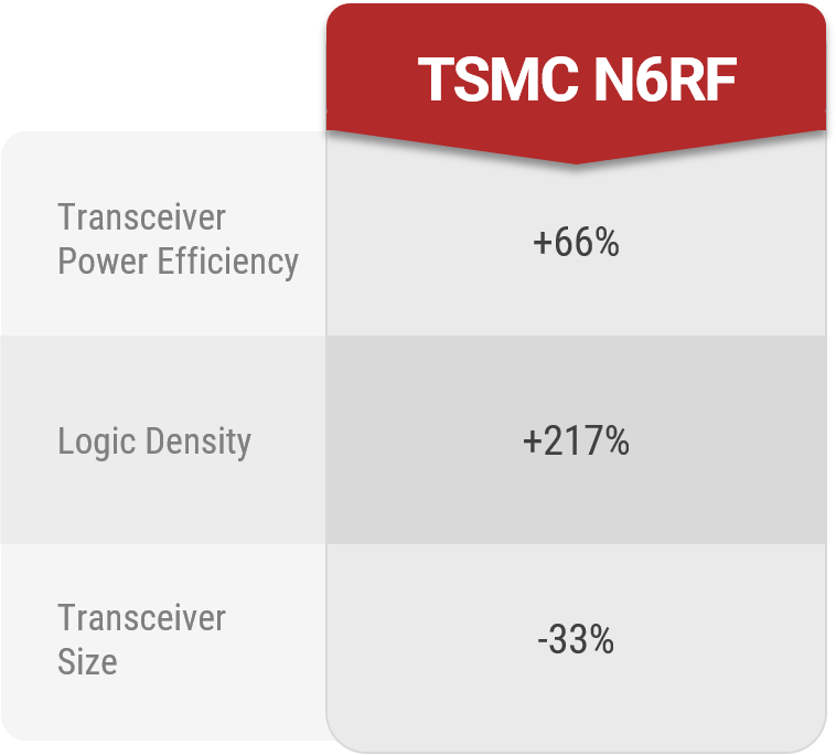Performance metrics for the N6RF over the 16FFC.