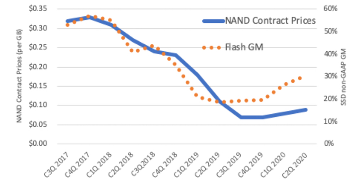 NAND's contract prices