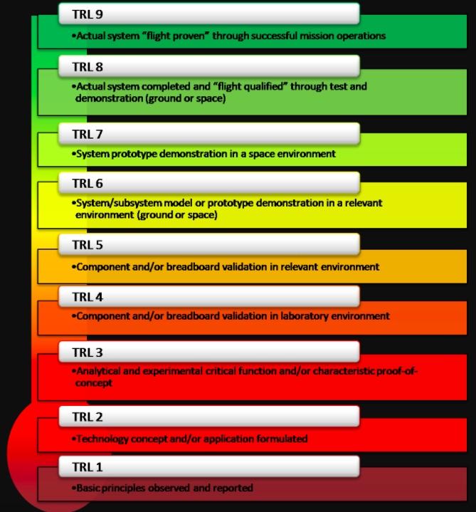 NASA's TLR standards