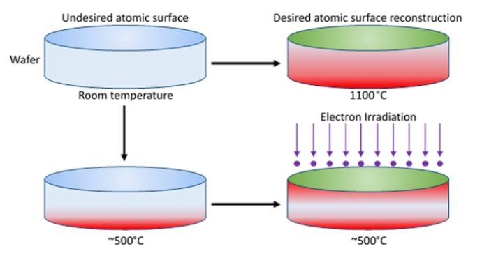 NASA's patented process for developing crystal-aligned semiconductor wafers vs. existing processes
