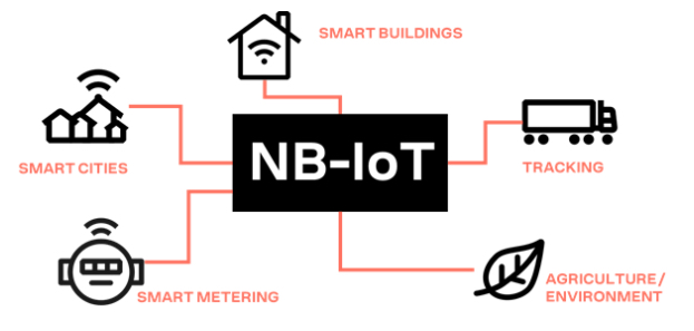 How Far Along Is Narrowband IoT in 2020?