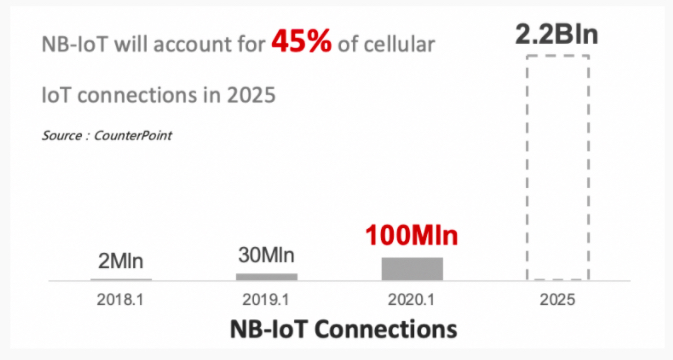 NB-IoT connection growth to 2025
