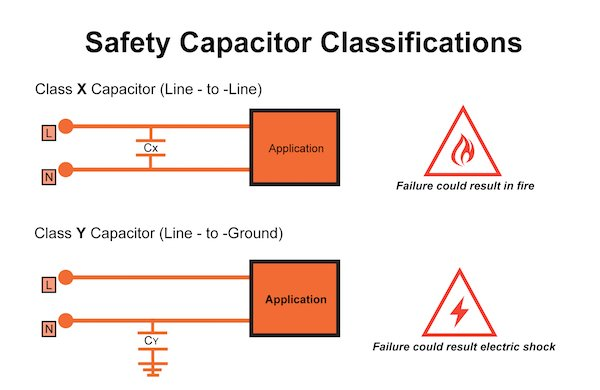 Safety Capacitors First: Class-X and Class-Y Capacitors