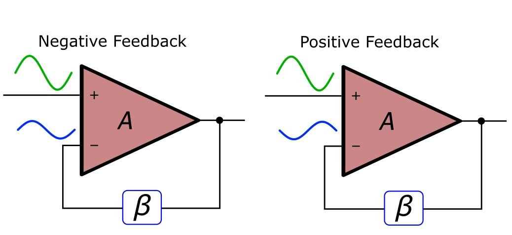 positive feedback amplifier Feedback in amplifiers feedback amplifiers f eedback is the process of feeding a fraction of output the voltage gain of a positive feedback amplifier is given by.
