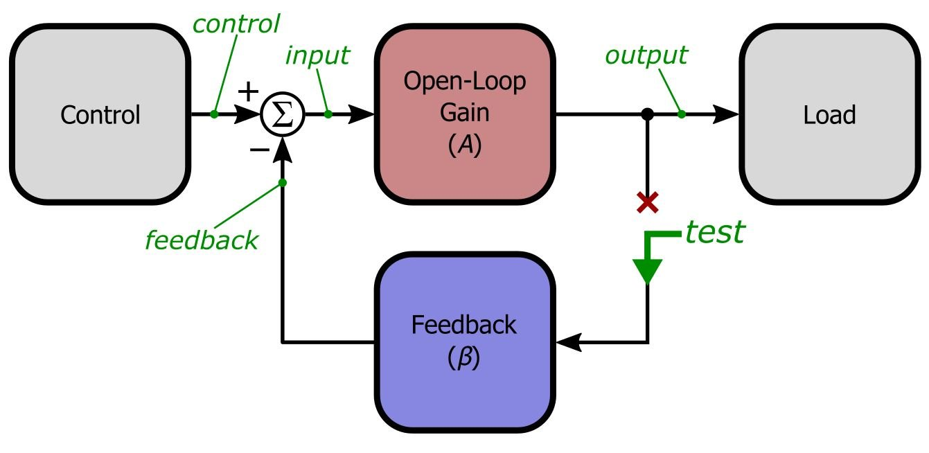 Negative Feedback Part 9 Breaking The Loop In Order To Measure Current We Break Circuit And Connect An If You Remove Ie Set Zero Input Overall System Here Denoted By Control Then Examine Signal Flow Through This New Structure