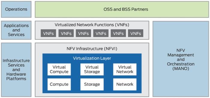 NFV layout